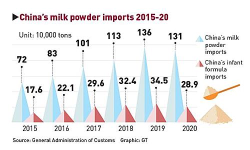 China's milk powder imports 2015-20 Graphic: GT